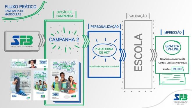 fluxo_infografico_comunicacao_c2